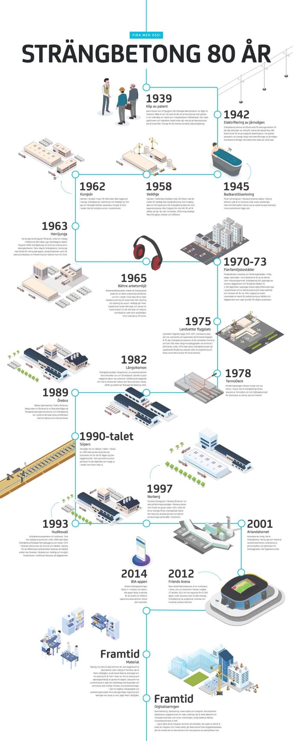 En tidslinje som beskriver Strängbetongs första 80 år.